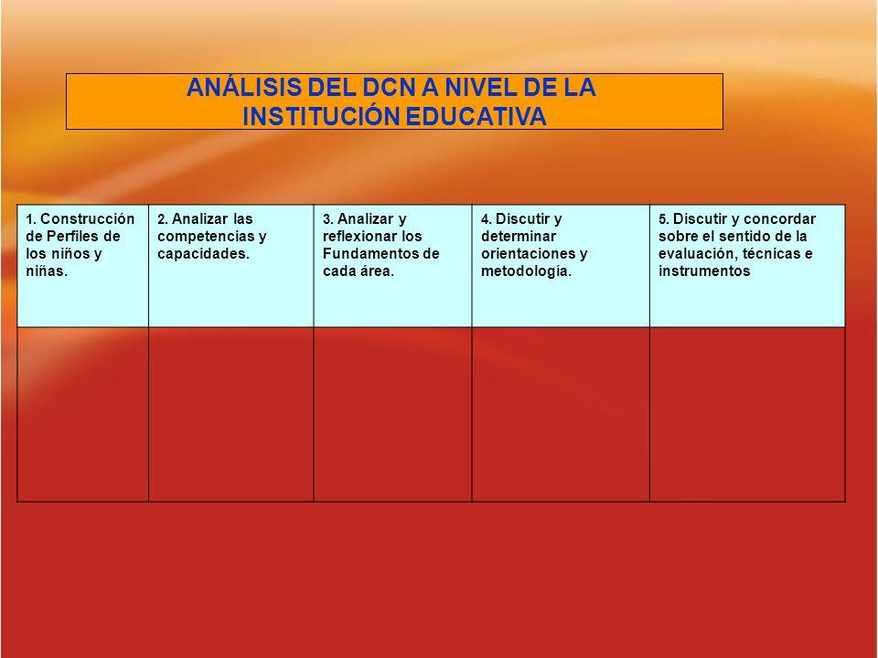 ANÁLISIS DEL CURRICULO A NIVEL INSTITUCIONAL CURRÍCULO Procesos Pedagógicos Fortalezas (Ejemplos) Debilidades y problemas.