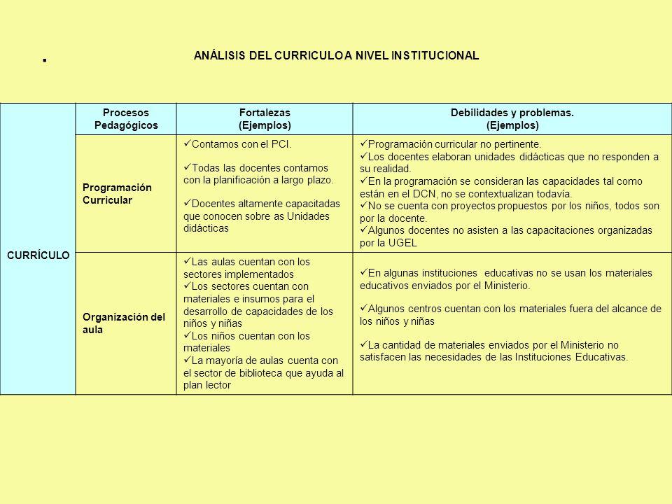 . ANÁLISIS DEL CURRICULO A NIVEL INSTITUCIONAL CURRÍCULO Procesos Pedagógicos Fortalezas (Ejemplos) Debilidades y problemas. (Ejemplos) Programación C
