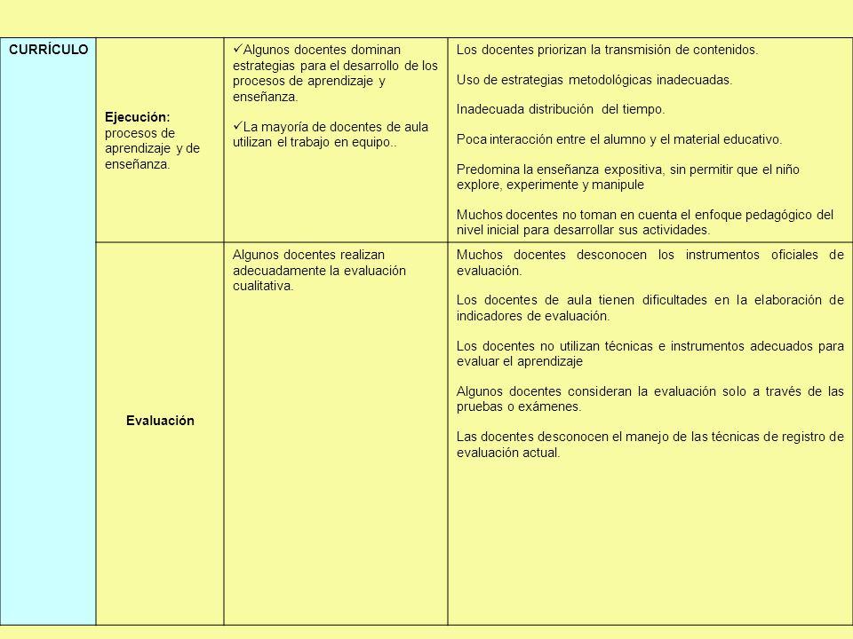 . CURRÍCULO Ejecución: procesos de aprendizaje y de enseñanza. Algunos docentes dominan estrategias para el desarrollo de los procesos de aprendizaje