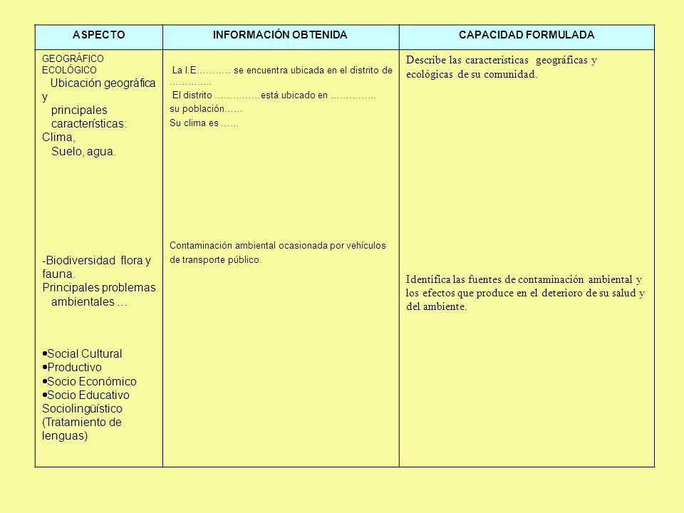 ASPECTOINFORMACIÓN OBTENIDACAPACIDAD FORMULADA GEOGRÁFICO ECOLÓGICO Ubicación geográfica y principales características: Clima, Suelo, agua. -Biodivers