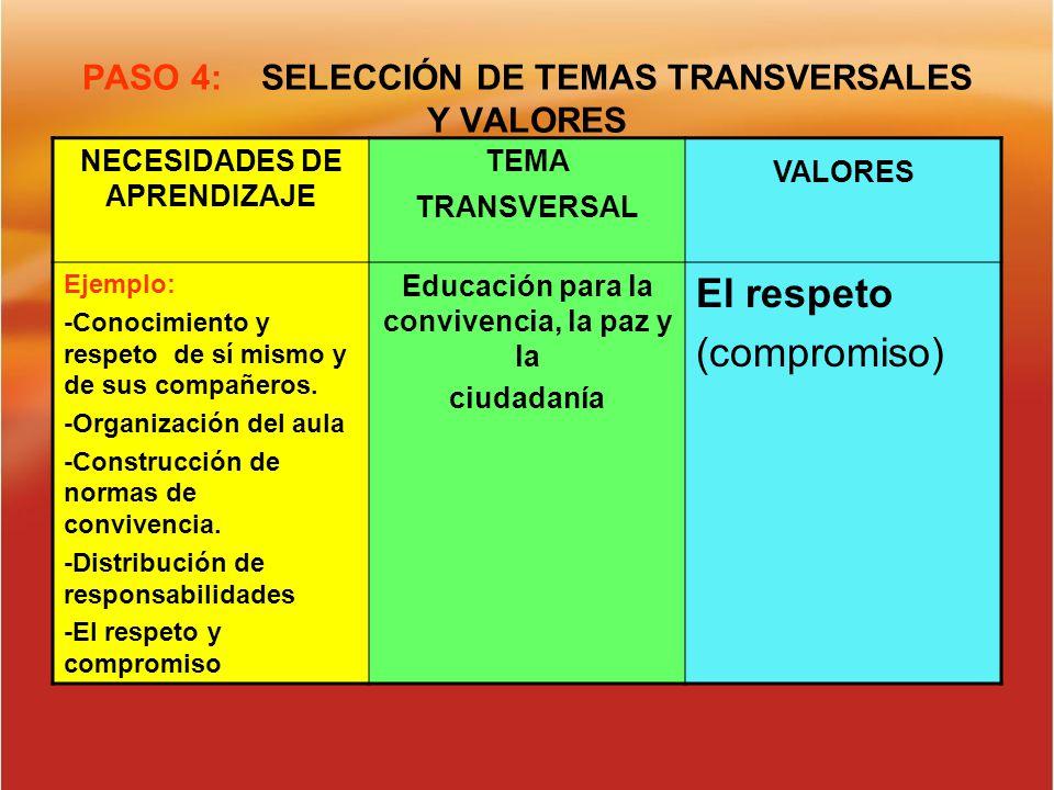 PASO 4: SELECCIÓN DE TEMAS TRANSVERSALES Y VALORES NECESIDADES DE APRENDIZAJE TEMA TRANSVERSAL VALORES Ejemplo: -Conocimiento y respeto de sí mismo y