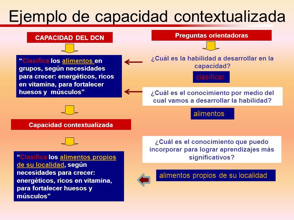 Ejemplo de capacidad contextualizada CAPACIDAD DEL DCN Preguntas orientadoras Clasifica los alimentos en grupos, según necesidades para crecer: energé