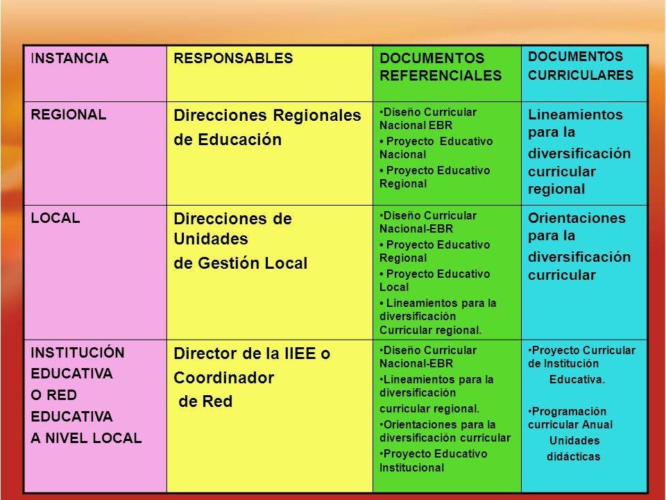 INSTANCIARESPONSABLESDOCUMENTOS REFERENCIALES DOCUMENTOS CURRICULARES REGIONAL Direcciones Regionales de Educación Diseño Curricular Nacional EBR Proy
