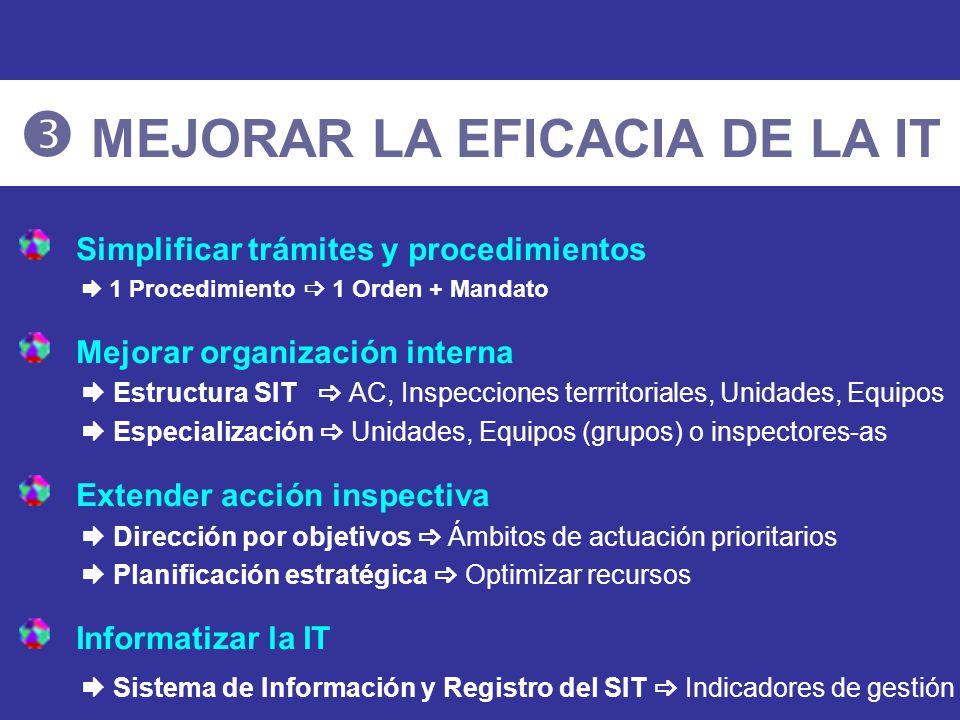 Simplificar trámites y procedimientos 1 Procedimiento 1 Orden + Mandato Mejorar organización interna Estructura SIT AC, Inspecciones terrritoriales, U