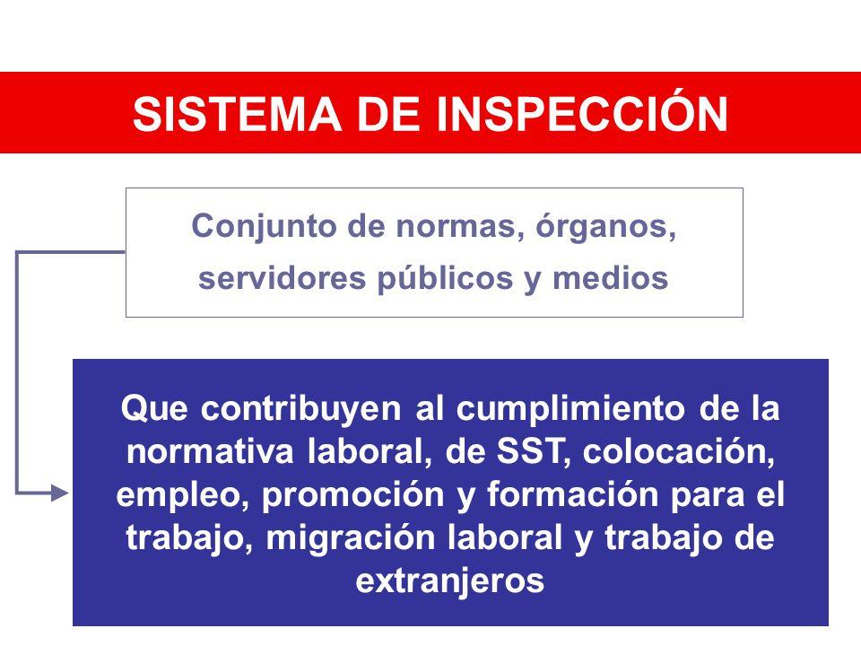 SISTEMA DE INSPECCIÓN Conjunto de normas, órganos, servidores públicos y medios Que contribuyen al cumplimiento de la normativa laboral, de SST, coloc