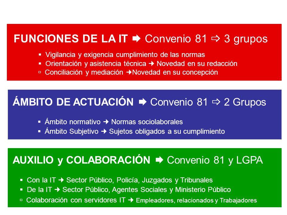 FUNCIONES DE LA IT Convenio 81 3 grupos Vigilancia y exigencia cumplimiento de las normas Orientación y asistencia técnica Novedad en su redacción Con