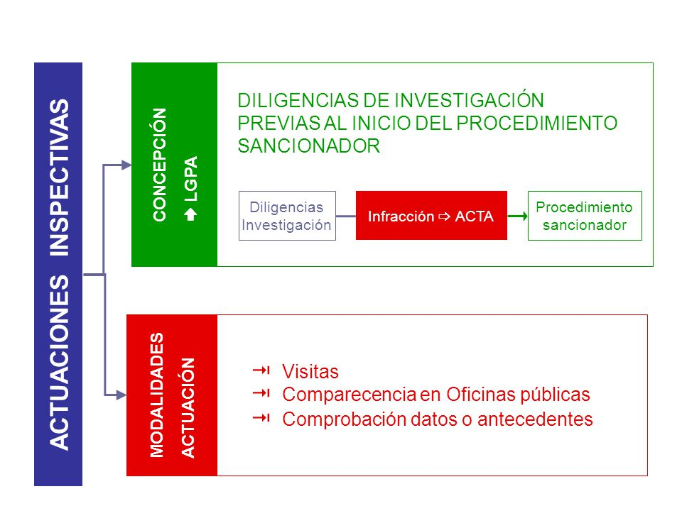 Visitas Comparecencia en Oficinas públicas Comprobación datos o antecedentes DILIGENCIAS DE INVESTIGACIÓN PREVIAS AL INICIO DEL PROCEDIMIENTO SANCIONA