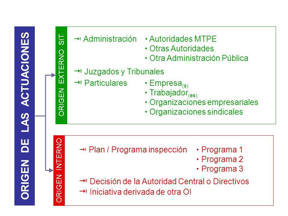 Plan / Programa inspección Programa 1 Programa 2 Programa 3 Decisión de la Autoridad Central o Directivos Iniciativa derivada de otra OI Administració