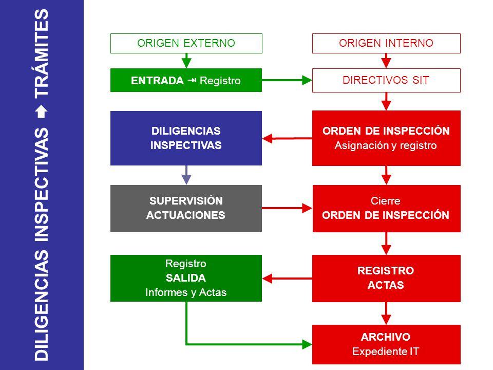 ENTRADA Registro DILIGENCIAS INSPECTIVAS ORDEN DE INSPECCIÓN Asignación y registro SUPERVISIÓN ACTUACIONES Cierre ORDEN DE INSPECCIÓN Registro SALIDA