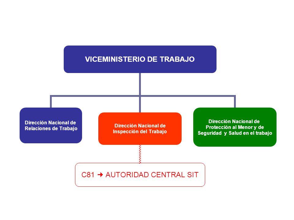VICEMINISTERIO DE TRABAJO Dirección Nacional de Relaciones de Trabajo Dirección Nacional de Inspección del Trabajo C81 AUTORIDAD CENTRAL SIT Dirección