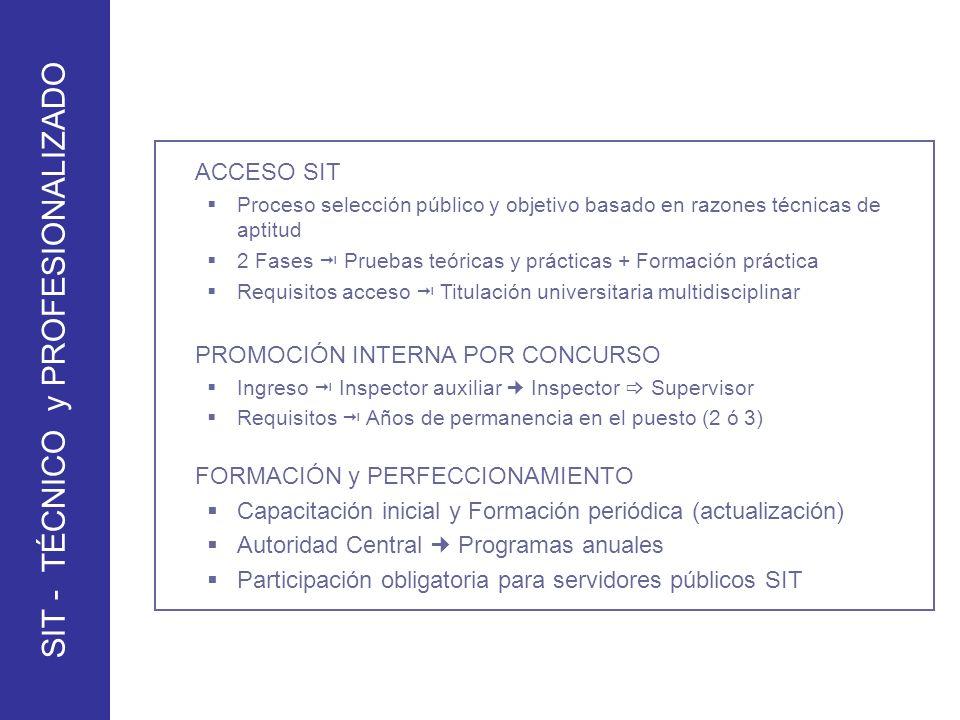 ACCESO SIT Proceso selección público y objetivo basado en razones técnicas de aptitud 2 Fases Pruebas teóricas y prácticas + Formación práctica Requis