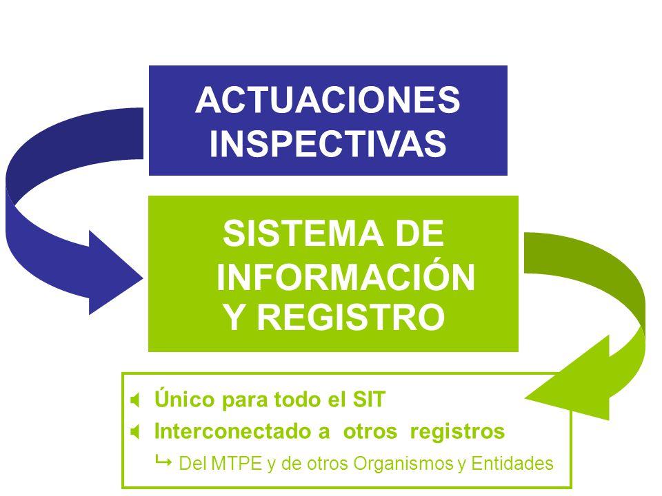 ACTUACIONES INSPECTIVAS SISTEMA DE INFORMACIÓN Y REGISTRO Único para todo el SIT Interconectado a otros registros Del MTPE y de otros Organismos y Ent