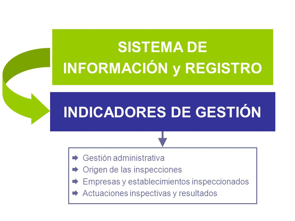 SISTEMA DE INFORMACIÓN y REGISTRO INDICADORES DE GESTIÓN Gestión administrativa Origen de las inspecciones Empresas y establecimientos inspeccionados