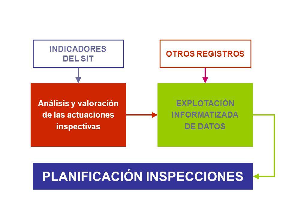 PLANIFICACIÓN INSPECCIONES INDICADORES DEL SIT Análisis y valoración de las actuaciones inspectivas EXPLOTACIÓN INFORMATIZADA DE DATOS OTROS REGISTROS