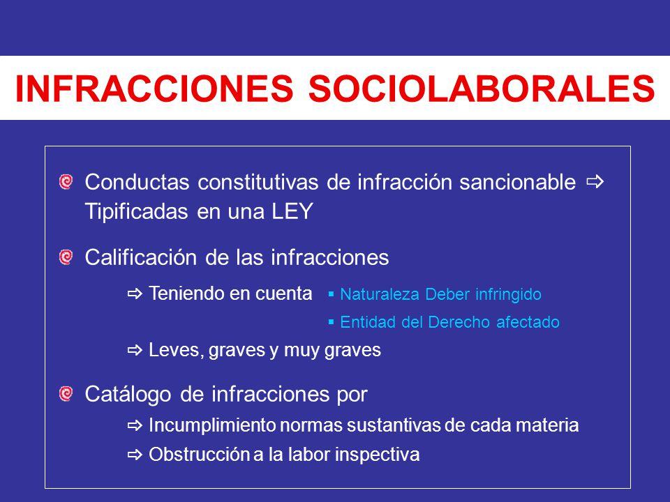INFRACCIONES SOCIOLABORALES Conductas constitutivas de infracción sancionable Tipificadas en una LEY Calificación de las infracciones Teniendo en cuen