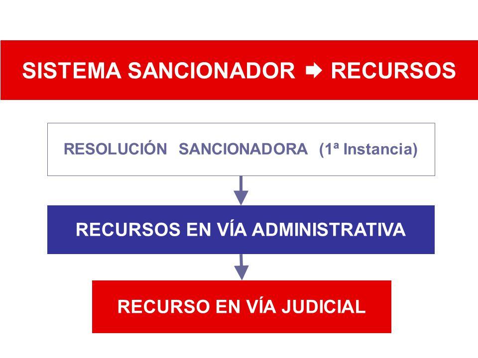 RECURSO EN VÍA JUDICIAL SISTEMA SANCIONADOR RECURSOS RESOLUCIÓN SANCIONADORA (1ª Instancia) RECURSOS EN VÍA ADMINISTRATIVA