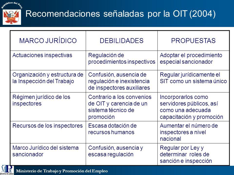 Ministerio de Trabajo y Promoción del Empleo Recomendaciones señaladas por la OIT(2004) MARCO JURÍDICODEBILIDADESPROPUESTAS Actuaciones inspectivasReg