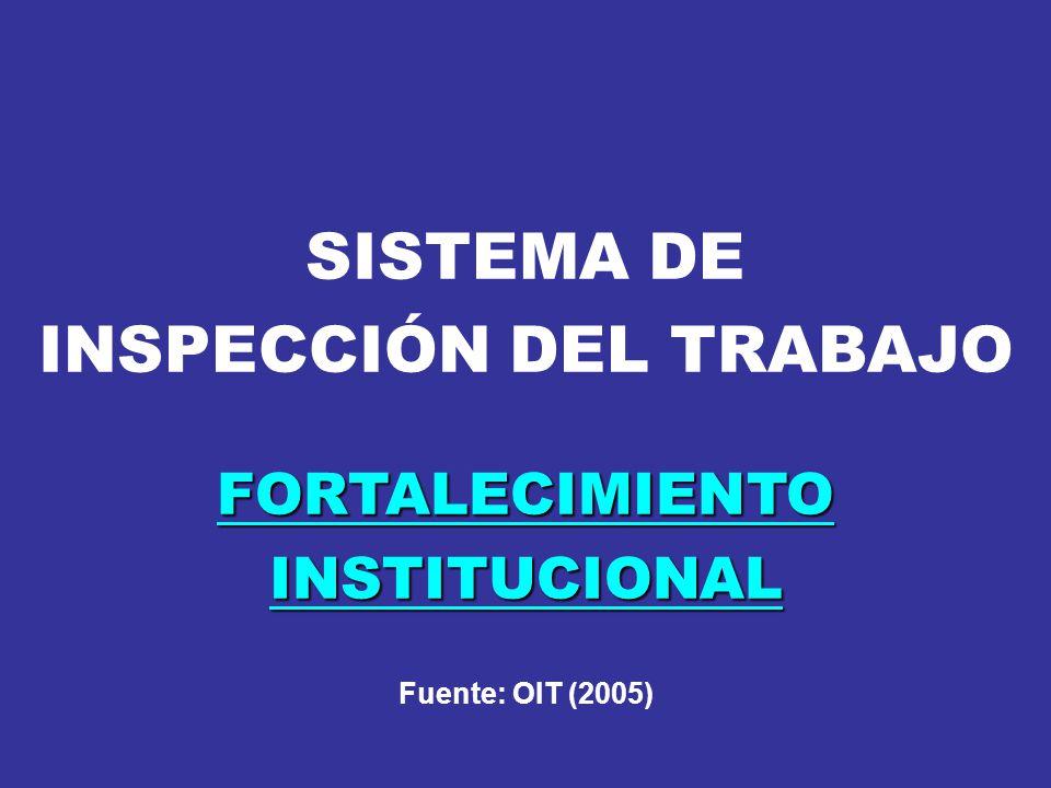 ACTUACIONES INSPECTIVAS SISTEMA DE INFORMACIÓN Y REGISTRO Único para todo el SIT Interconectado a otros registros Del MTPE y de otros Organismos y Entidades