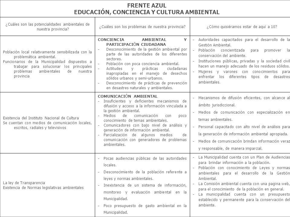 FRENTE AZUL EDUCACIÓN, CONCIENCIA Y CULTURA AMBIENTAL ¿ Cu á les son las potencialidades ambientales de nuestra provincia? ¿ Cu á les son los problema