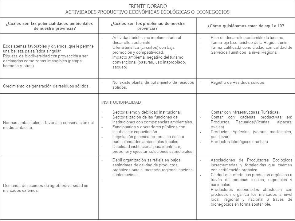 FRENTE DORADO ACTIVIDADES PRODUCTIVO ECONÓMICAS ECOLÓGICAS O ECONEGOCIOS ¿Cuáles son las potencialidades ambientales de nuestra provincia? ¿Cuáles son