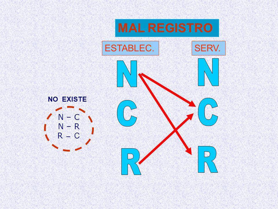 ESTABLEC.SERV. MAL REGISTRO N – C N – R R – C NO EXISTE