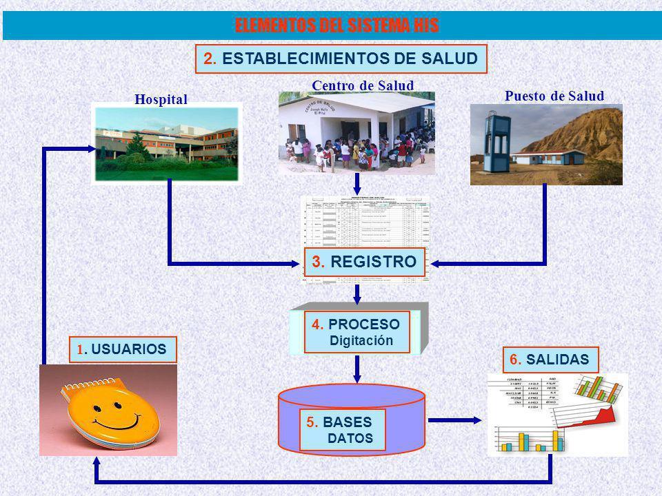 Hospital Centro de Salud Puesto de Salud 6.SALIDAS 4.