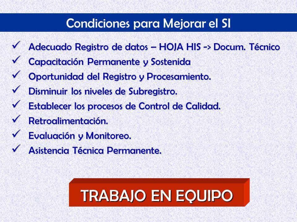 Condiciones para Mejorar el SI Adecuado Registro de datos – HOJA HIS -> Docum.