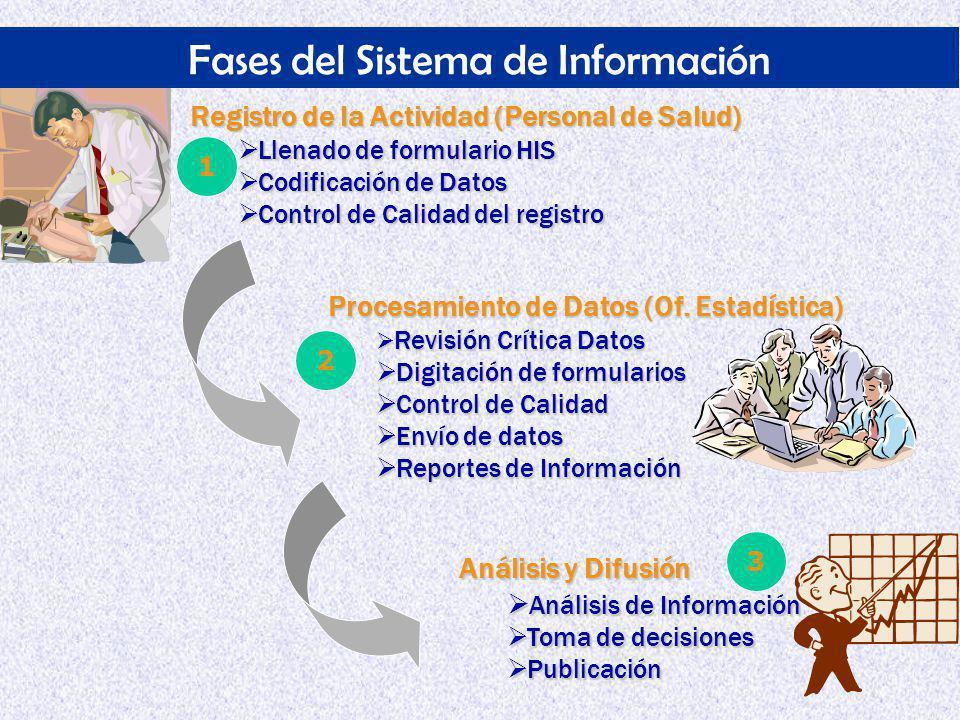 Fases del Sistema de Información Registro de la Actividad (Personal de Salud) Llenado de formulario HIS Llenado de formulario HIS Codificación de Datos Codificación de Datos Control de Calidad del registro Control de Calidad del registro Procesamiento de Datos (Of.
