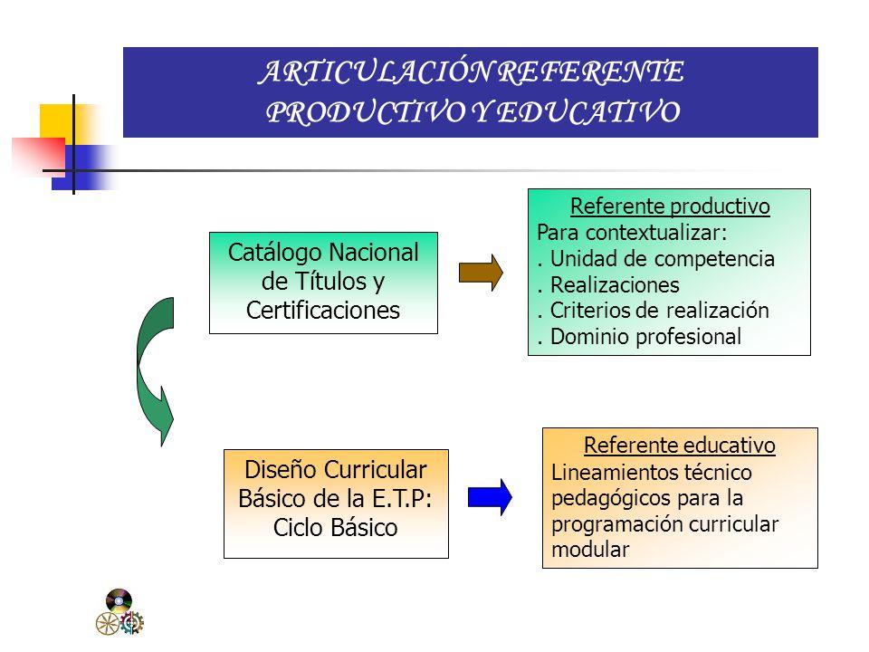 GESTIÓN DEL CURRÍCULO Y ORIENTACIONES METODOLÓGICAS 1. Catálogo Nacional de Títulos y Certificaciones * Contextualización de la Unidad de Competencia