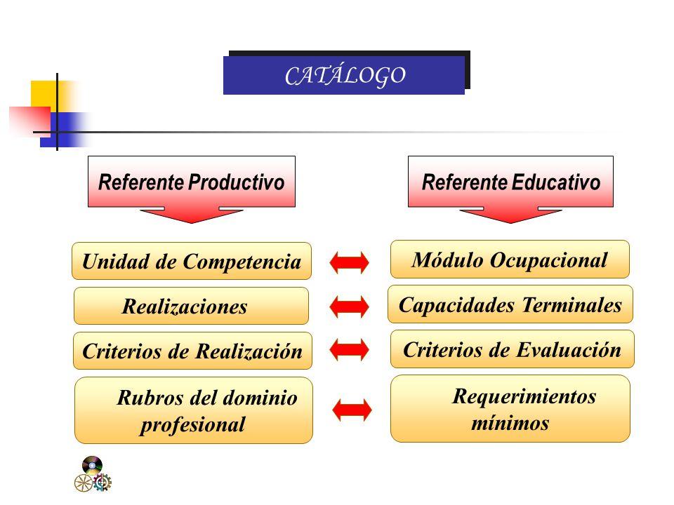 Catálogo Nacional de Títulos y Certificaciones Referente productivo Para contextualizar:. Unidad de competencia. Realizaciones. Criterios de realizaci