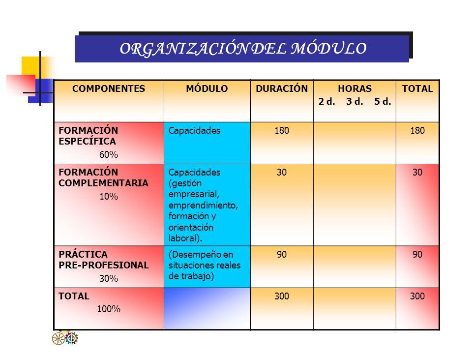 CATÁLOGO Referente ProductivoReferente Educativo Unidad de Competencia Realizaciones Criterios de Realización Rubros del dominio profesional Módulo Oc