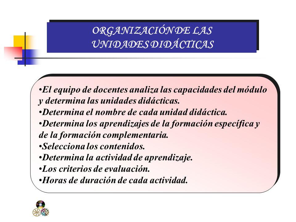 ORGANIZACIÓN DEL MÓDULO COMPONENTESMÓDULODURACIÓNHORAS 2 d.