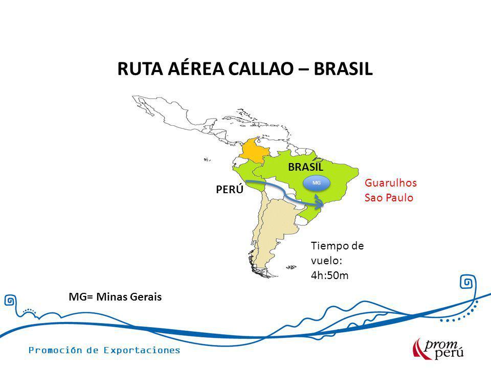 Promoción de Exportaciones RUTA AÉREA CALLAO – BRASIL PERÚ BRASIL Guarulhos Sao Paulo Tiempo de vuelo: 4h:50m MG MG= Minas Gerais