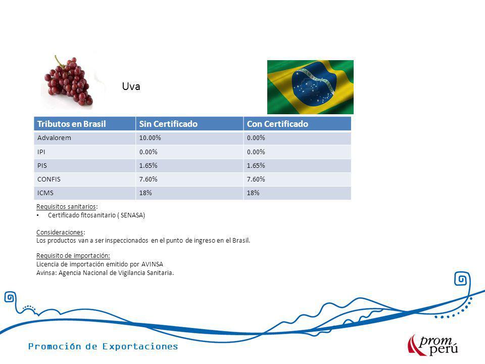 Promoción de Exportaciones Tributos en BrasilSin CertificadoCon Certificado Advalorem10.00%0.00% IPI0.00% PIS1.65% CONFIS7.60% ICMS18% Uva Requisitos