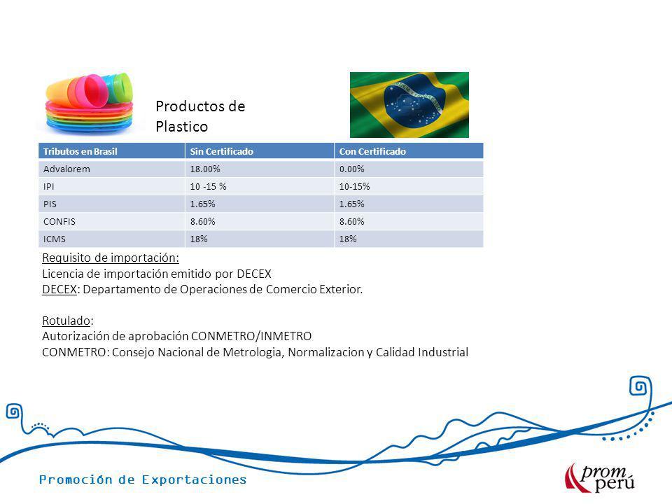 Promoción de Exportaciones Tributos en BrasilSin CertificadoCon Certificado Advalorem18.00%0.00% IPI10 -15 % PIS1.65% CONFIS8.60% ICMS18% Productos de