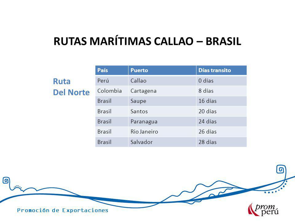 Promoción de Exportaciones PaísPuertoDías transito PerúCallao0 días ColombiaCartagena8 días BrasilSaupe16 días BrasilSantos20 días BrasilParanagua24 d