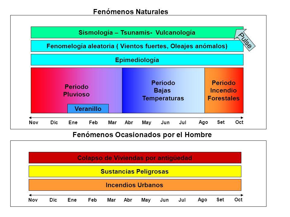 Sismología – Tsunamis- Vulcanología Periodo Pluvioso Periodo Bajas Temperaturas Periodo Incendio Forestales Fenomelogía aleatoria ( Vientos fuertes, Oleajes anómalos) NovDicEneFebMarAbrMayJunJul AgoSetOct Veranillo Fenómenos Naturales NovDicEneFebMarAbrMayJunJul AgoSetOct Incendios Urbanos Sustancias Peligrosas Colapso de Viviendas por antigüedad Fenómenos Ocasionados por el Hombre Pulse Epimediología