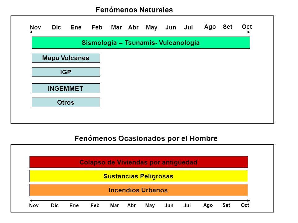 Sismología – Tsunamis- Vulcanología NovDicEneFebMarAbrMayJunJul AgoSetOct Fenómenos Naturales NovDicEneFebMarAbrMayJunJul AgoSetOct Incendios Urbanos Sustancias Peligrosas Colapso de Viviendas por antigüedad Fenómenos Ocasionados por el Hombre Mapa Volcanes IGP INGEMMET Otros