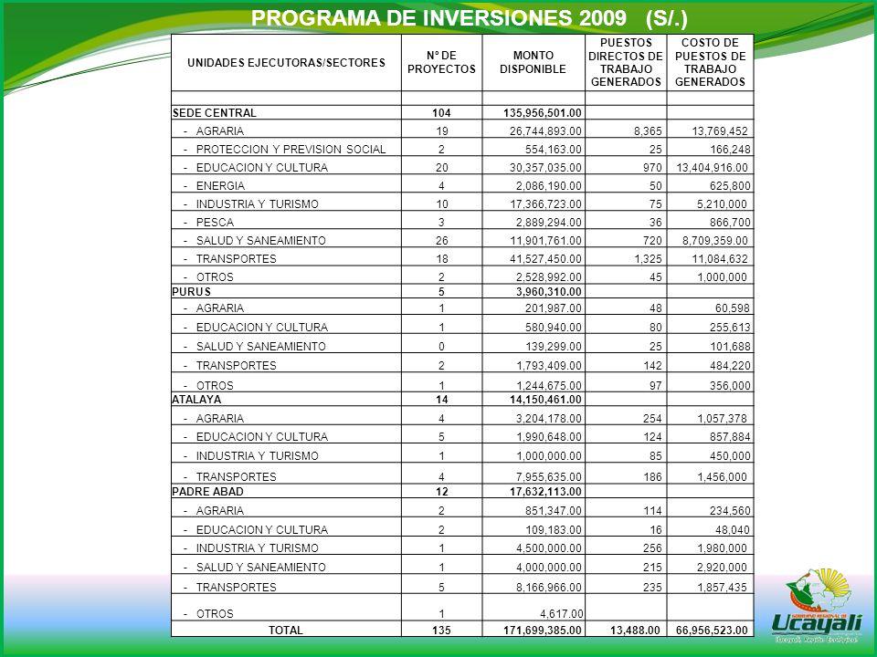 www.regionucayali.gob.pe UNIDADES EJECUTORAS/SECTORES Nº DE PROYECTOS MONTO DISPONIBLE PUESTOS DIRECTOS DE TRABAJO GENERADOS COSTO DE PUESTOS DE TRABAJO GENERADOS SEDE CENTRAL104 135,956,501.00 - AGRARIA19 26,744,893.00 8,365 13,769,452 - PROTECCION Y PREVISION SOCIAL2 554,163.00 25 166,248 - EDUCACION Y CULTURA20 30,357,035.00 970 13,404,916.00 - ENERGIA4 2,086,190.00 50 625,800 - INDUSTRIA Y TURISMO10 17,366,723.00 75 5,210,000 - PESCA3 2,889,294.00 36 866,700 - SALUD Y SANEAMIENTO26 11,901,761.00 720 8,709,359.00 - TRANSPORTES18 41,527,450.00 1,325 11,084,632 - OTROS2 2,528,992.00 45 1,000,000 PURUS5 3,960,310.00 - AGRARIA1 201,987.00 48 60,598 - EDUCACION Y CULTURA1 580,940.00 80 255,613 - SALUD Y SANEAMIENTO0 139,299.00 25 101,688 - TRANSPORTES2 1,793,409.00 142 484,220 - OTROS1 1,244,675.00 97 356,000 ATALAYA14 14,150,461.00 - AGRARIA4 3,204,178.00 254 1,057,378 - EDUCACION Y CULTURA5 1,990,648.00 124 857,884 - INDUSTRIA Y TURISMO1 1,000,000.00 85 450,000 - TRANSPORTES4 7,955,635.00 186 1,456,000 PADRE ABAD12 17,632,113.00 - AGRARIA2 851,347.00 114 234,560 - EDUCACION Y CULTURA2 109,183.00 16 48,040 - INDUSTRIA Y TURISMO1 4,500,000.00 256 1,980,000 - SALUD Y SANEAMIENTO1 4,000,000.00 215 2,920,000 - TRANSPORTES5 8,166,966.00 235 1,857,435 - OTROS1 4,617.00 TOTAL135 171,699,385.00 13,488.00 66,956,523.00 PROGRAMA DE INVERSIONES 2009 (S/.)