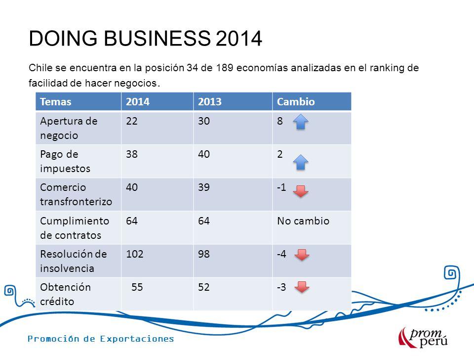 DOING BUSINESS 2014 Chile se encuentra en la posición 34 de 189 economías analizadas en el ranking de facilidad de hacer negocios. Temas20142013Cambio