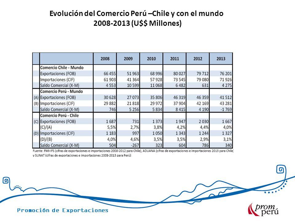 Promoción de Exportaciones Evolución del Comercio Perú –Chile y con el mundo 2008-2013 (U$$ Millones)