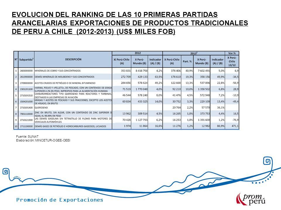 Promoción de Exportaciones EVOLUCION DEL RANKING DE LAS 10 PRIMERAS PARTIDAS ARANCELARIAS EXPORTACIONES DE PRODUCTOS TRADICIONALES DE PERU A CHILE (2012-2013) (US$ MILES FOB) Fuente: SUNAT Elaboración: MINCETUR-OGEE-OEEI