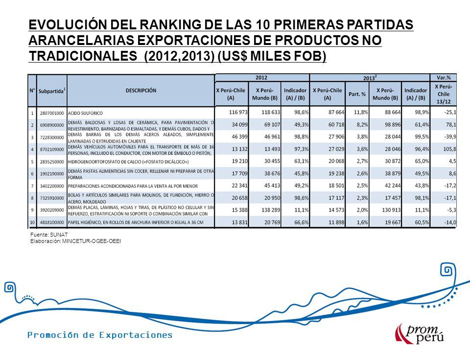 Promoción de Exportaciones EVOLUCIÓN DEL RANKING DE LAS 10 PRIMERAS PARTIDAS ARANCELARIAS EXPORTACIONES DE PRODUCTOS NO TRADICIONALES (2012,2013) (US$ MILES FOB) Fuente: SUNAT Elaboración: MINCETUR-OGEE-OEEI