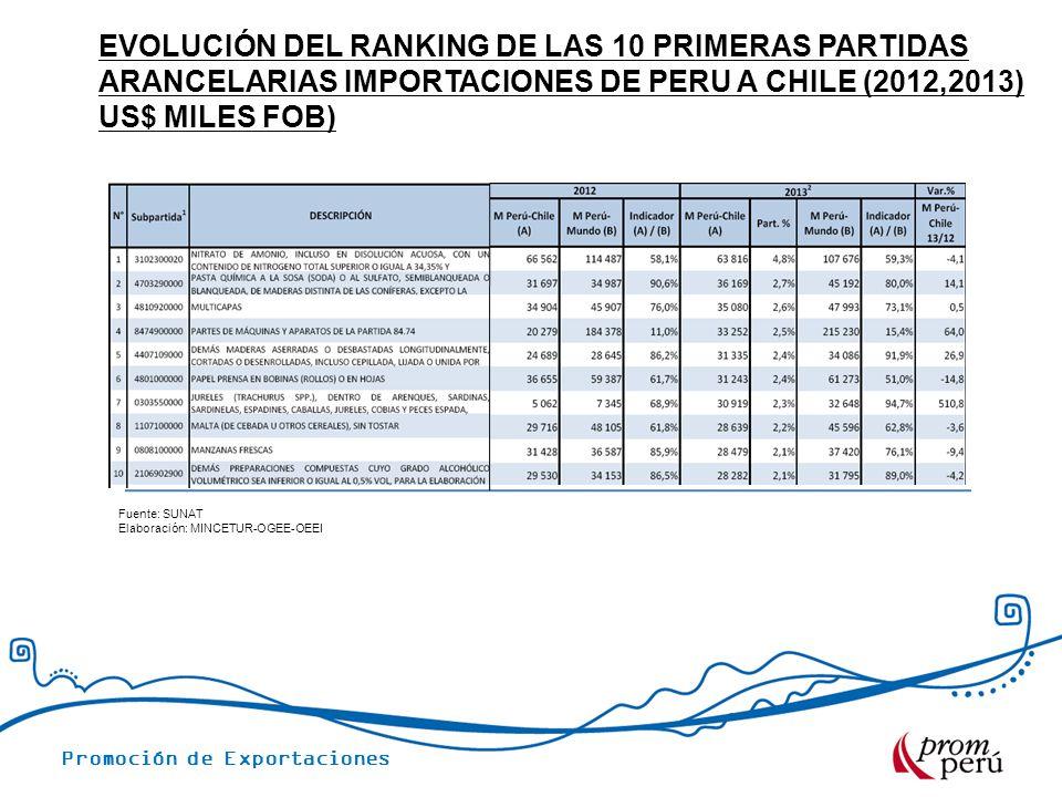 Promoción de Exportaciones EVOLUCIÓN DEL RANKING DE LAS 10 PRIMERAS PARTIDAS ARANCELARIAS IMPORTACIONES DE PERU A CHILE (2012,2013) US$ MILES FOB) Fuente: SUNAT Elaboración: MINCETUR-OGEE-OEEI