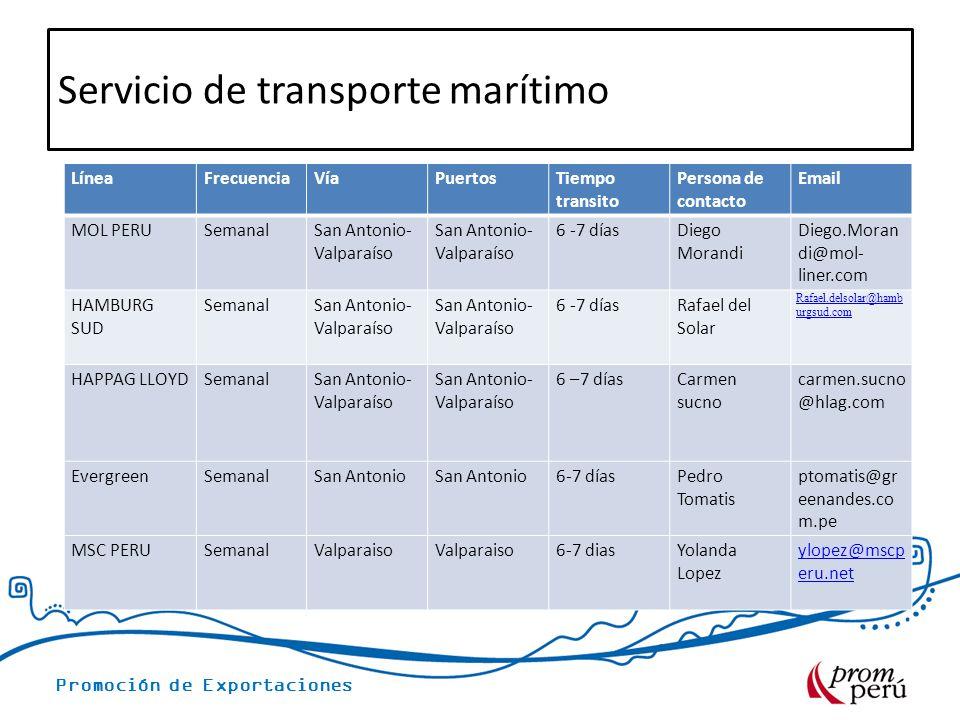 Promoción de Exportaciones Servicio de transporte marítimo LíneaFrecuenciaVíaPuertosTiempo transito Persona de contacto Email MOL PERUSemanalSan Anton