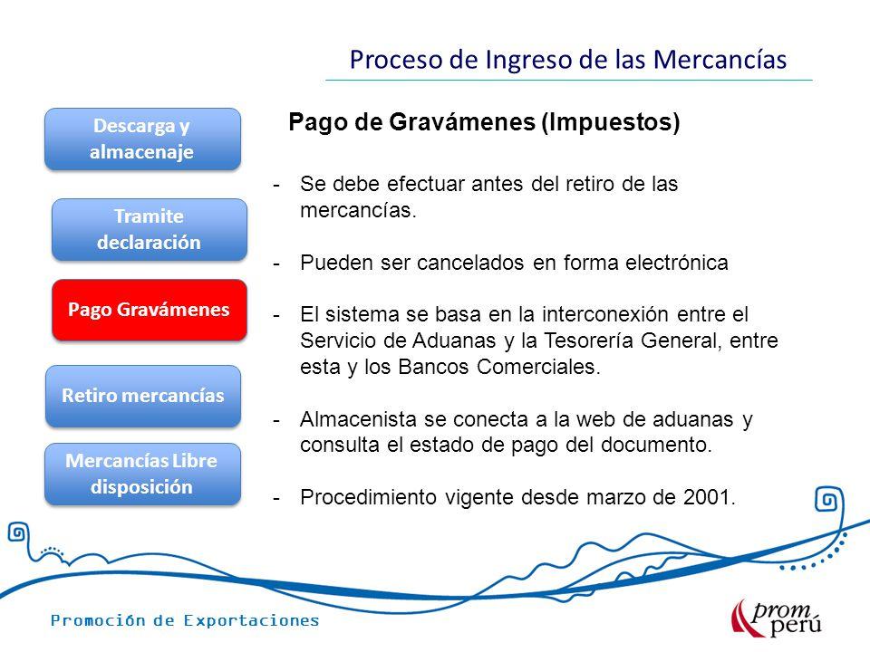 Promoción de Exportaciones Proceso de Ingreso de las Mercancías Pago de Gravámenes (Impuestos) Descarga y almacenaje Tramite declaración Pago Gravámen