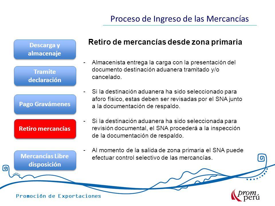 Promoción de Exportaciones Proceso de Ingreso de las Mercancías Retiro de mercancías desde zona primaria Descarga y almacenaje Tramite declaración Pag