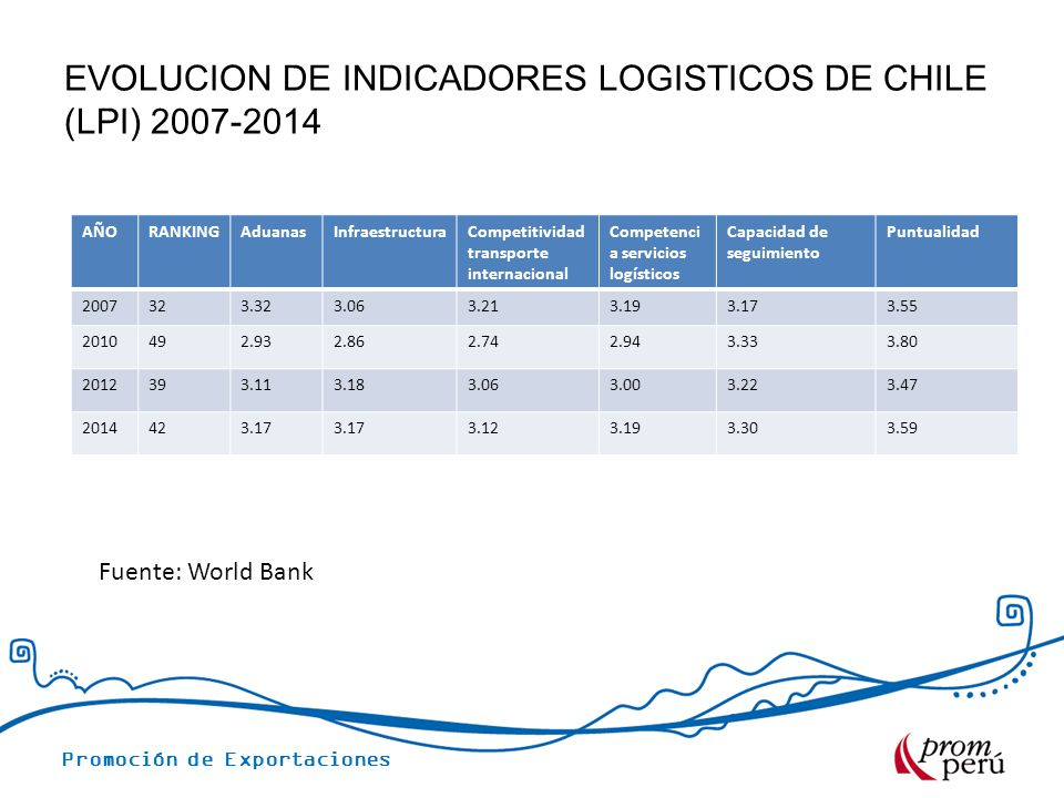 Promoción de Exportaciones EVOLUCION DE INDICADORES LOGISTICOS DE CHILE (LPI) 2007-2014 Fuente: World Bank AÑORANKINGAduanasInfraestructuraCompetitividad transporte internacional Competenci a servicios logísticos Capacidad de seguimiento Puntualidad 2007323.323.063.213.193.173.55 2010492.932.862.742.943.333.80 2012393.113.183.063.003.223.47 2014423.17 3.123.193.303.59
