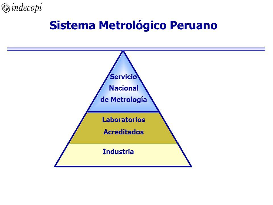 Servicio Nacional de Metrología Laboratorios Acreditados Industria Sistema Metrológico Peruano