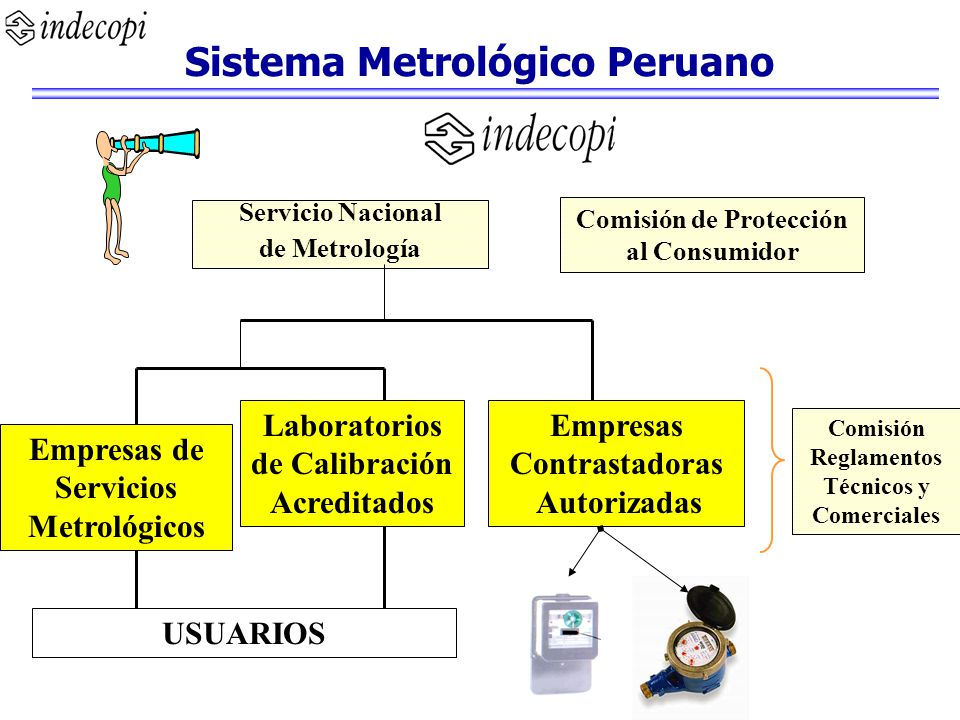 Servicio Nacional de Metrología Empresas de Servicios Metrológicos Laboratorios de Calibración Acreditados Empresas Contrastadoras Autorizadas USUARIO